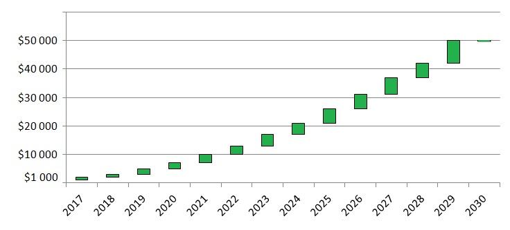 روند قیمت بیت کوین